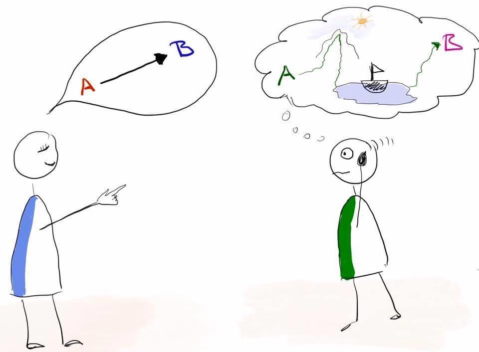 Wenn man nicht klar kommuniziert, führt das zu Missverständnissen.
